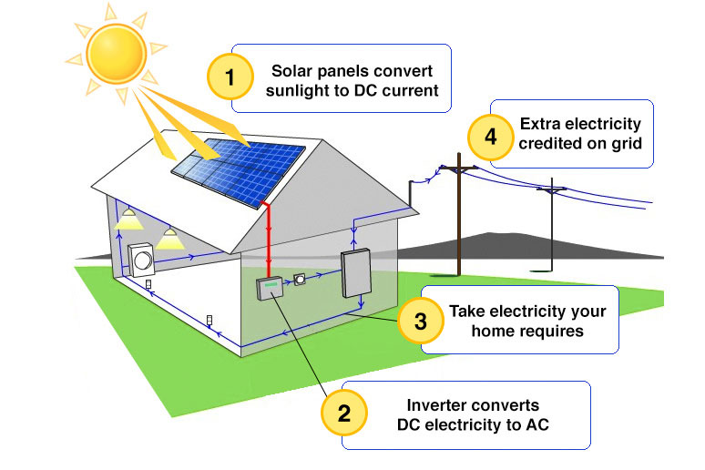 how-solar-works-in-Florida-diagram,